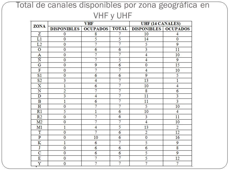 Total de canales disponibles por zona geográfica en VHF y UHF