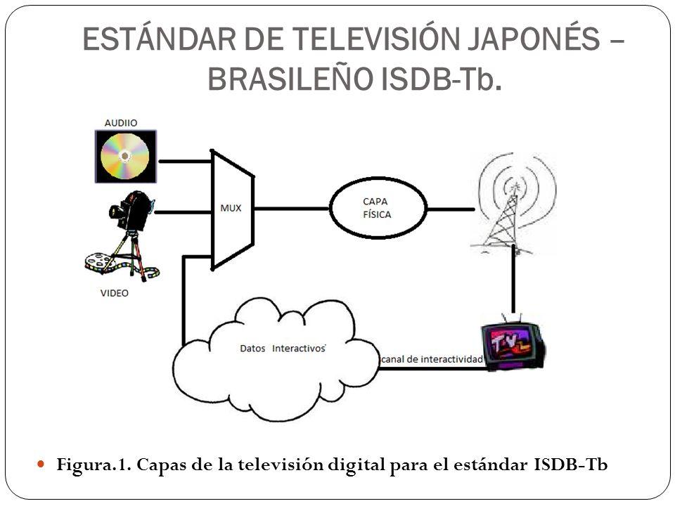 ESTÁNDAR DE TELEVISIÓN JAPONÉS – BRASILEÑO ISDB-Tb. Figura.1. Capas de la televisión digital para el estándar ISDB-Tb