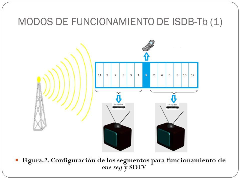 MODOS DE FUNCIONAMIENTO DE ISDB-Tb (1) Figura.2. Configuración de los segmentos para funcionamiento de one seg y SDTV