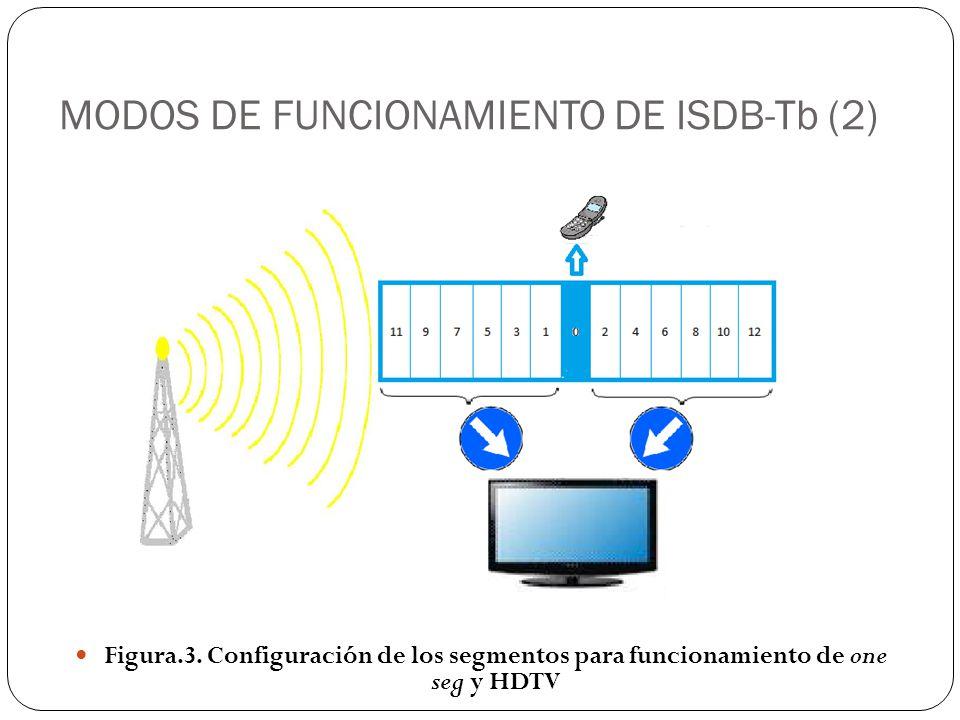 MODOS DE FUNCIONAMIENTO DE ISDB-Tb (2) Figura.3. Configuración de los segmentos para funcionamiento de one seg y HDTV