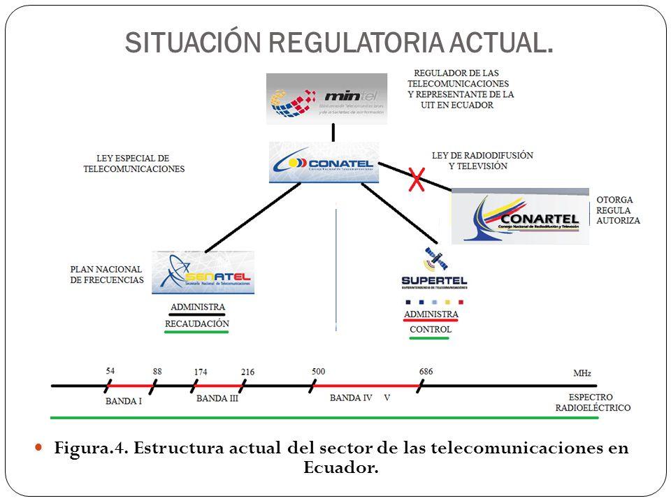 SITUACIÓN REGULATORIA ACTUAL. Figura.4. Estructura actual del sector de las telecomunicaciones en Ecuador.