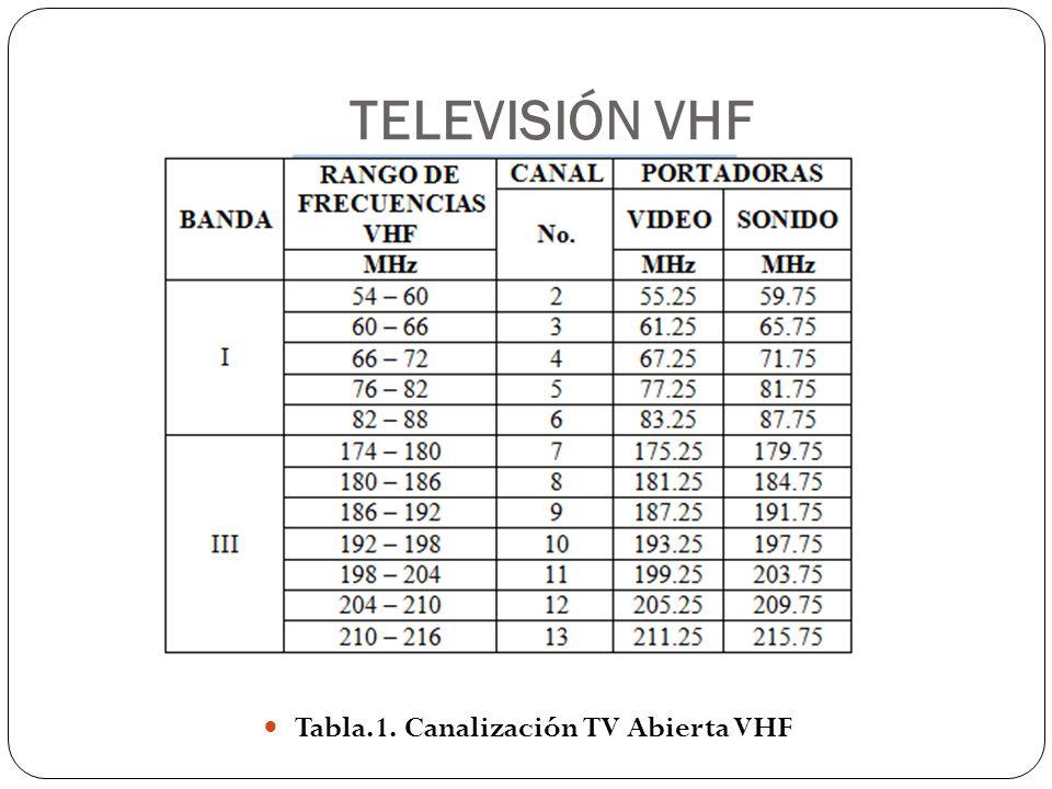TELEVISIÓN VHF Tabla.1. Canalización TV Abierta VHF