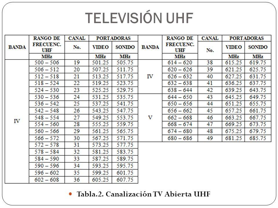 GRUPOS DE CANALES Tabla.3. Grupos de Canales VHF Tabla.4. Grupos de Canales VHF