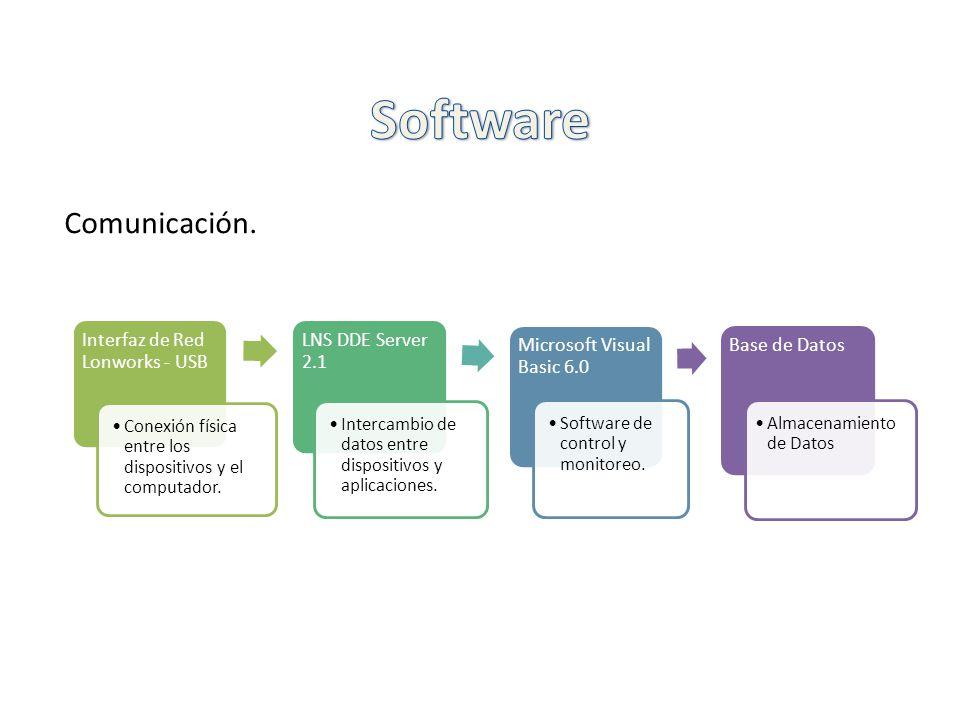Comunicación. Interfaz de Red Lonworks - USB Conexión física entre los dispositivos y el computador. LNS DDE Server 2.1 Intercambio de datos entre dis