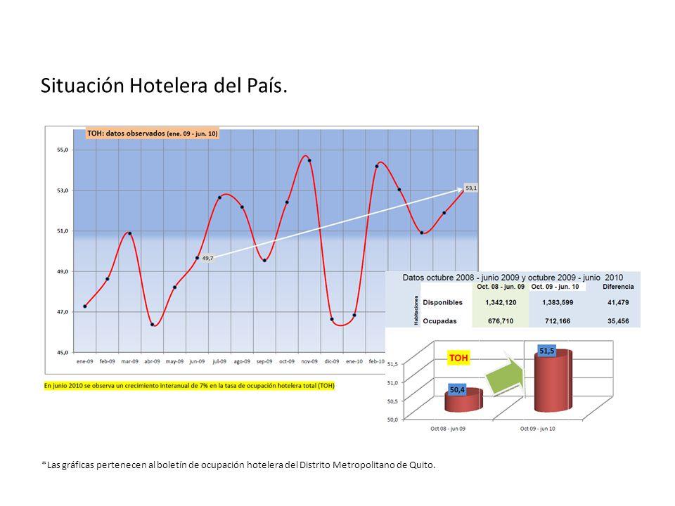 Situación Hotelera del País. *Las gráficas pertenecen al boletín de ocupación hotelera del Distrito Metropolitano de Quito.