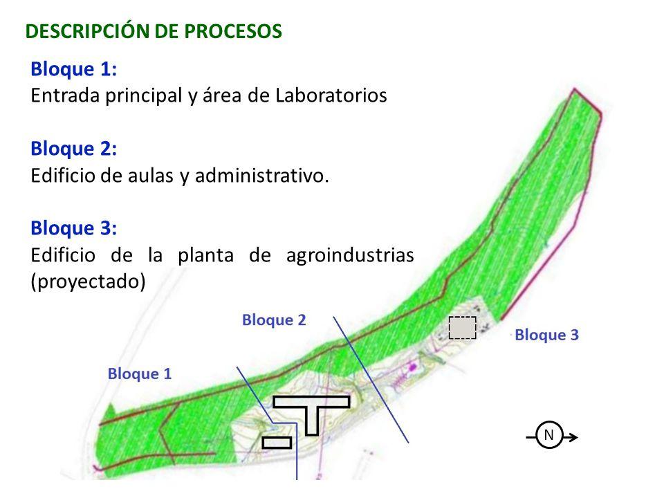 Bloque 1: Entrada principal y área de Laboratorios Bloque 2: Edificio de aulas y administrativo. Bloque 3: Edificio de la planta de agroindustrias (pr