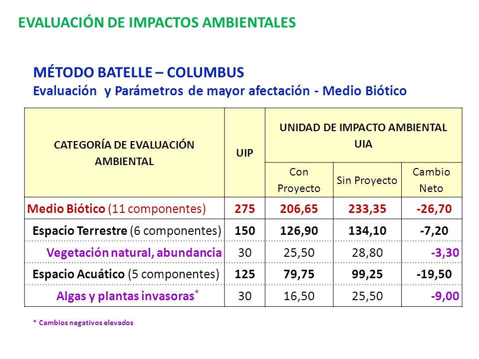 EVALUACIÓN DE IMPACTOS AMBIENTALES MÉTODO BATELLE – COLUMBUS Evaluación y Parámetros de mayor afectación - Medio Biótico CATEGORÍA DE EVALUACIÓN AMBIE