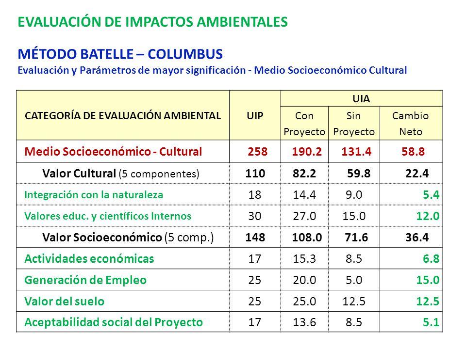 EVALUACIÓN DE IMPACTOS AMBIENTALES MÉTODO BATELLE – COLUMBUS Evaluación y Parámetros de mayor significación - Medio Socioeconómico Cultural CATEGORÍA