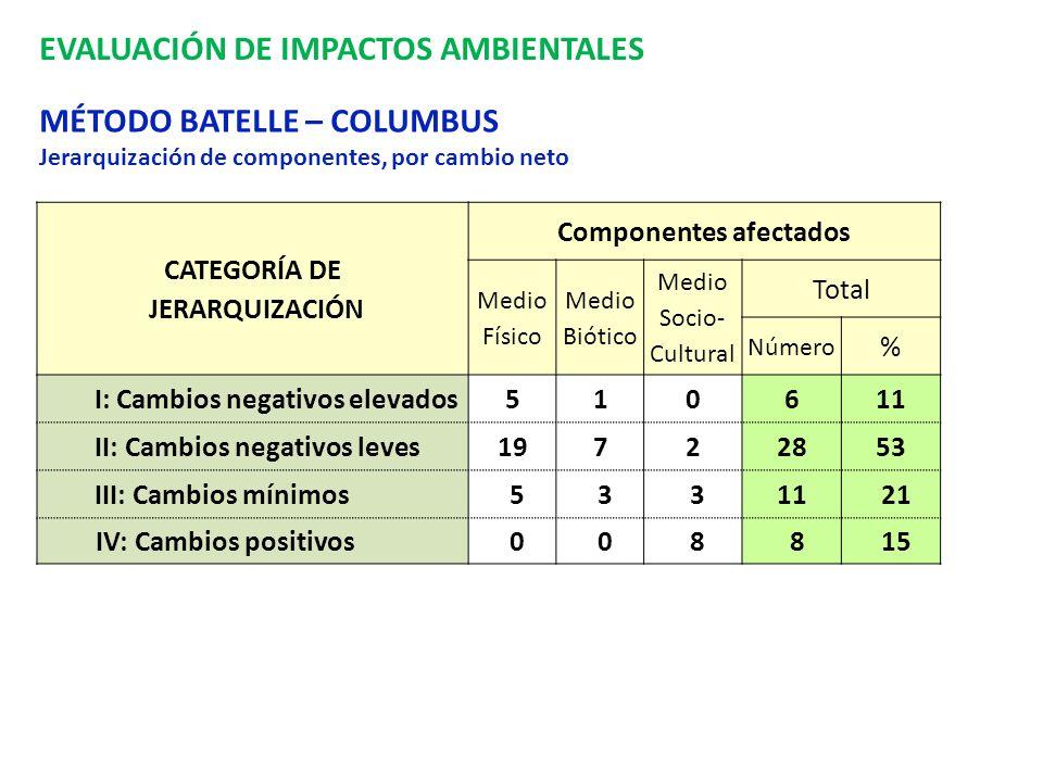 EVALUACIÓN DE IMPACTOS AMBIENTALES MÉTODO BATELLE – COLUMBUS Jerarquización de componentes, por cambio neto CATEGORÍA DE JERARQUIZACIÓN Componentes af