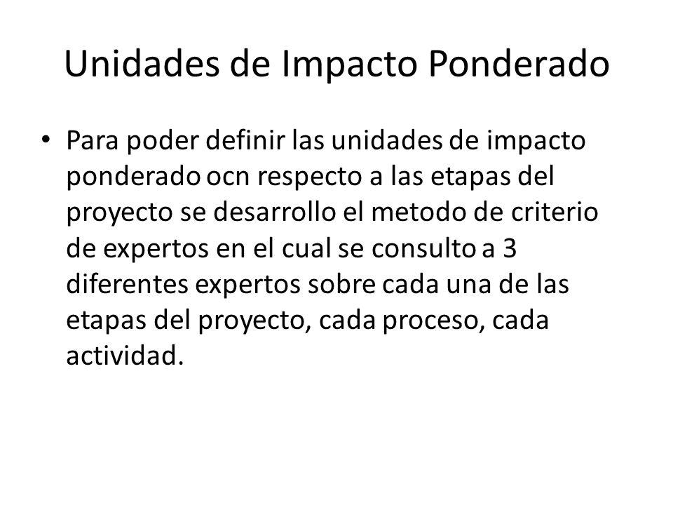Unidades de Impacto Ponderado Para poder definir las unidades de impacto ponderado ocn respecto a las etapas del proyecto se desarrollo el metodo de c