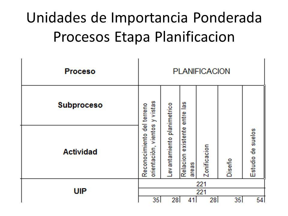 Unidades de Importancia Ponderada Procesos Etapa Planificacion