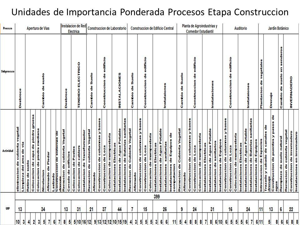 Unidades de Importancia Ponderada Procesos Etapa Construccion