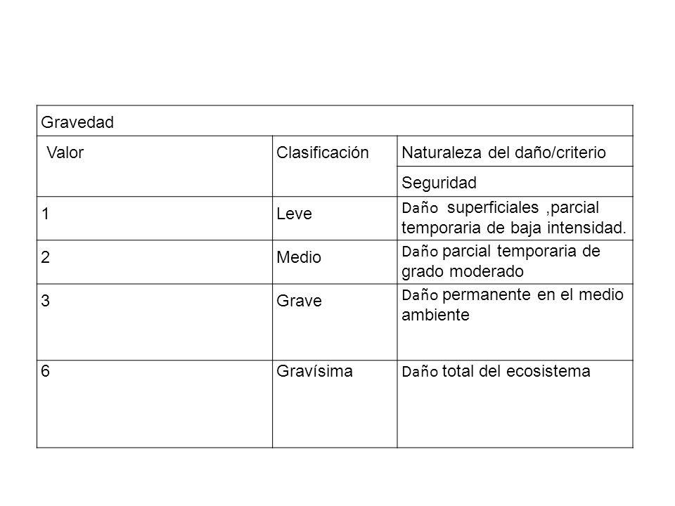 Gravedad ValorClasificaciónNaturaleza del daño/criterio Seguridad 1Leve Daño superficiales,parcial temporaria de baja intensidad. 2Medio Daño parcial