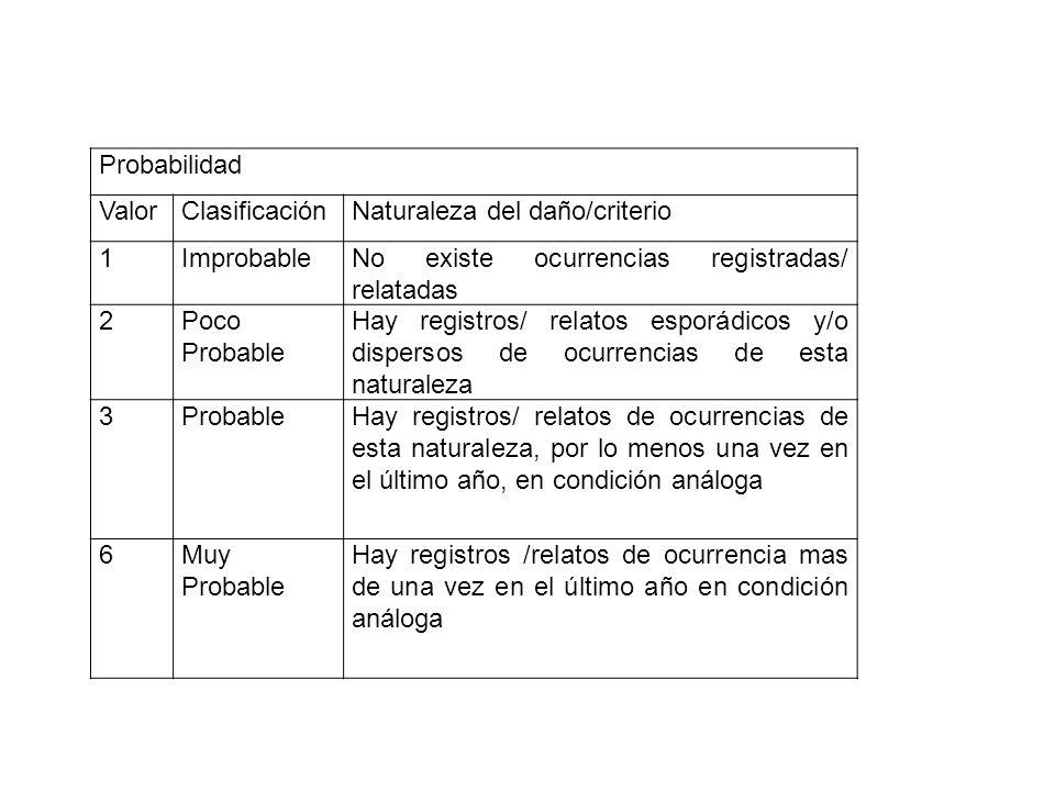 Probabilidad ValorClasificaciónNaturaleza del daño/criterio 1ImprobableNo existe ocurrencias registradas/ relatadas 2Poco Probable Hay registros/ rela