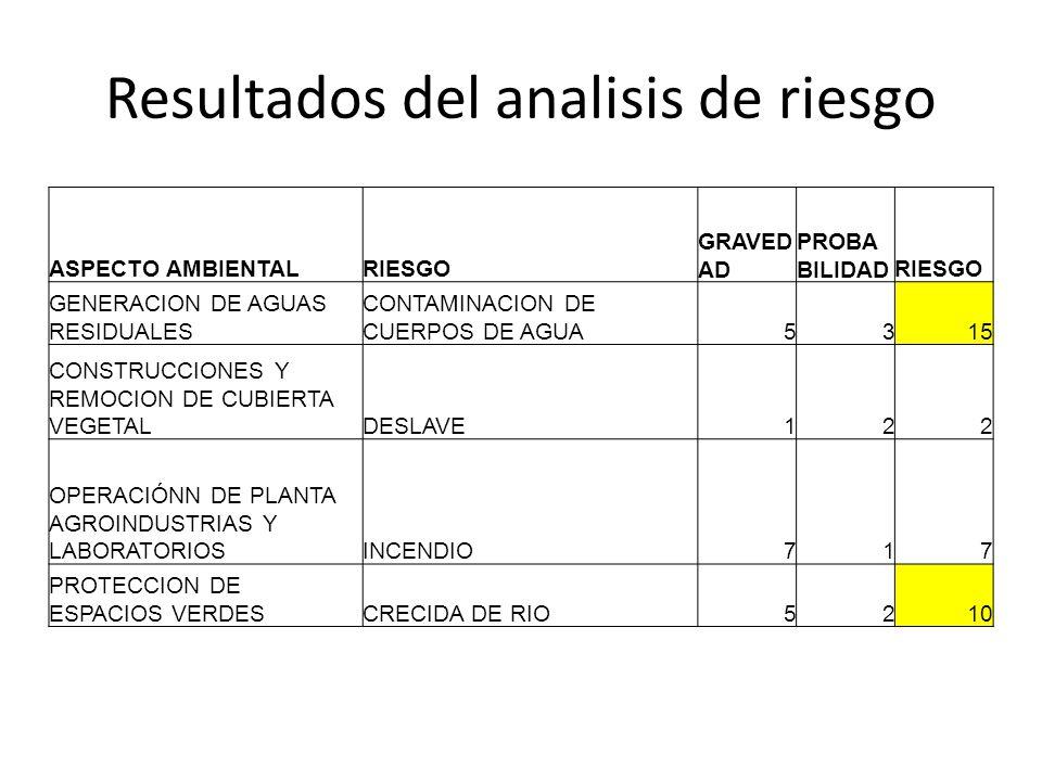 Resultados del analisis de riesgo ASPECTO AMBIENTALRIESGO GRAVED AD PROBA BILIDADRIESGO GENERACION DE AGUAS RESIDUALES CONTAMINACION DE CUERPOS DE AGU