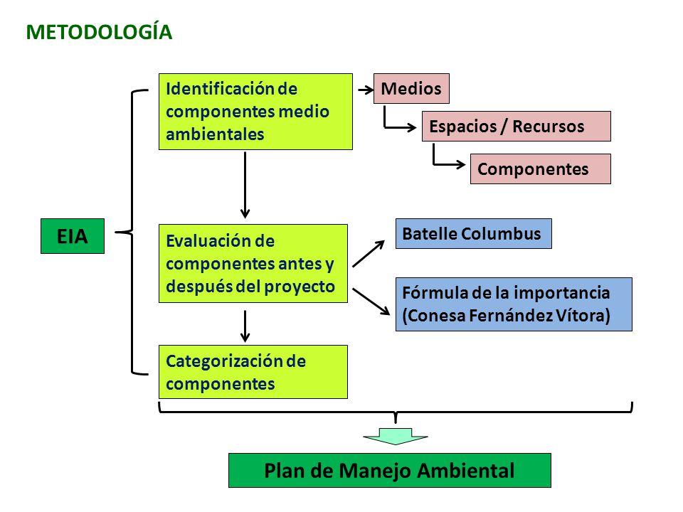 METODOLOGÍA Identificación de componentes medio ambientales Evaluación de componentes antes y después del proyecto Categorización de componentes Plan