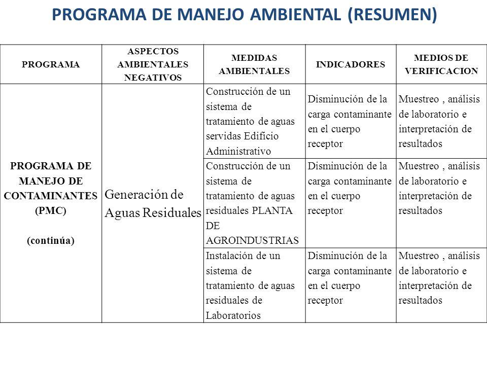 PROGRAMA ASPECTOS AMBIENTALES NEGATIVOS MEDIDAS AMBIENTALES INDICADORES MEDIOS DE VERIFICACION PROGRAMA DE MANEJO DE CONTAMINANTES (PMC) (continúa) Ge