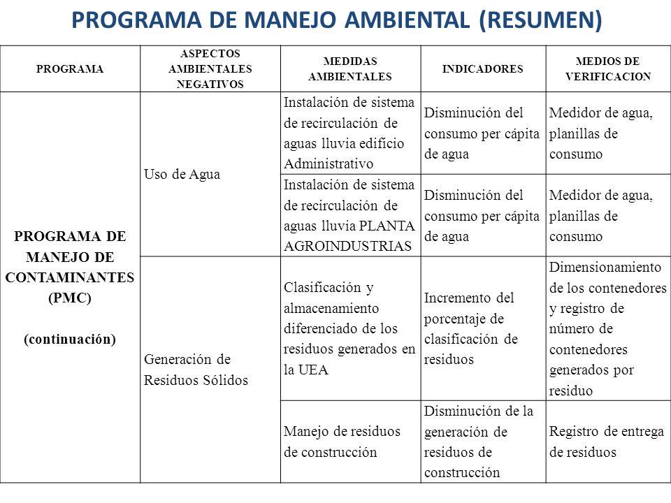 PROGRAMA ASPECTOS AMBIENTALES NEGATIVOS MEDIDAS AMBIENTALES INDICADORES MEDIOS DE VERIFICACION PROGRAMA DE MANEJO DE CONTAMINANTES (PMC) (continuación