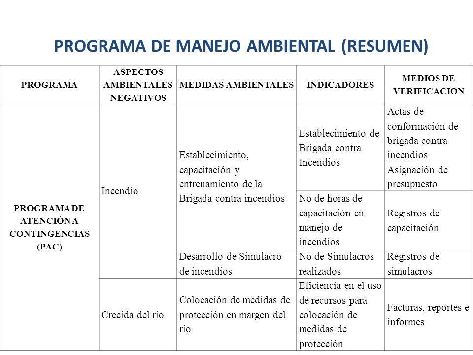 PROGRAMA ASPECTOS AMBIENTALES NEGATIVOS MEDIDAS AMBIENTALESINDICADORES MEDIOS DE VERIFICACION PROGRAMA DE ATENCIÓN A CONTINGENCIAS (PAC) Incendio Esta