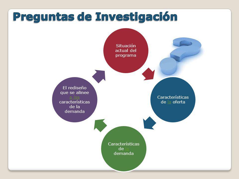 Situación actual del programa Características de la ofertala Características de la demandala El rediseño que se alinee a las características de la dem