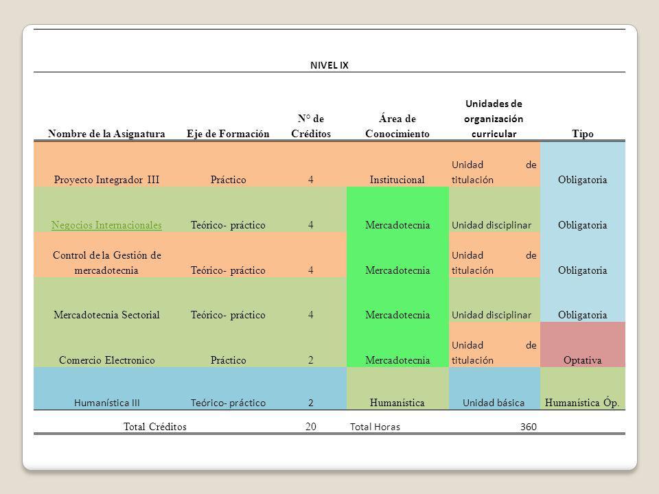 NIVEL IX Nombre de la AsignaturaEje de Formación N° de Créditos Área de Conocimiento Unidades de organización curricular Tipo Proyecto Integrador IIIP