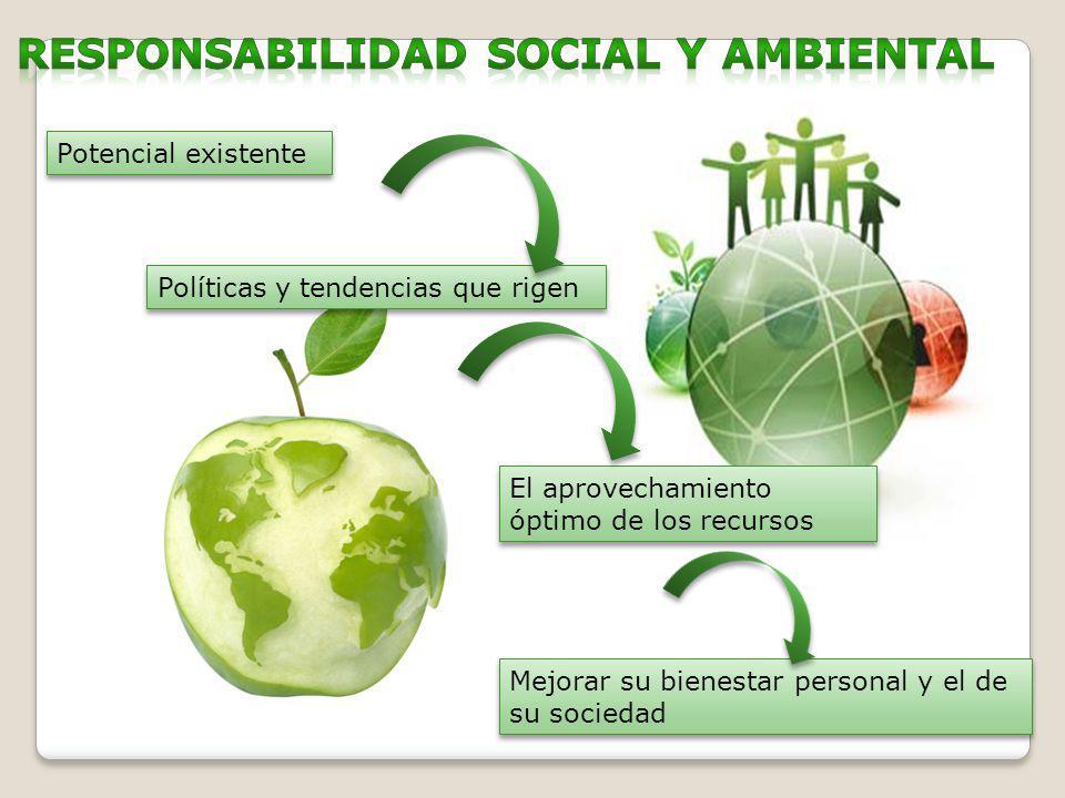 Potencial existente Políticas y tendencias que rigen El aprovechamiento óptimo de los recursos Mejorar su bienestar personal y el de su sociedad