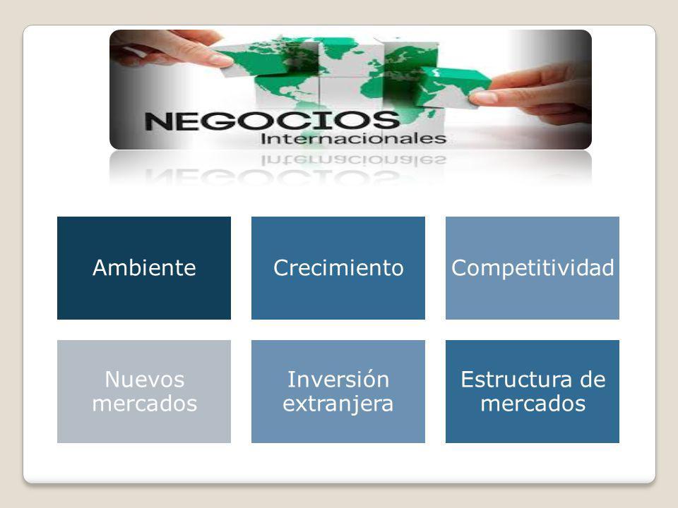 AmbienteCrecimiento Competitivida d Nuevos mercados Inversión extranjera Estructura de mercados