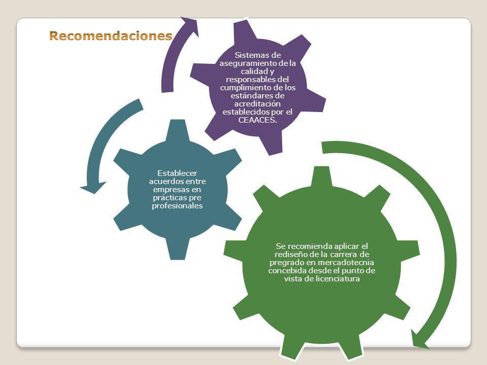 Se recomienda aplicar el rediseño de la carrera de pregrado en mercadotecnia concebida desde el punto de vista de licenciatura Establecer acuerdos ent