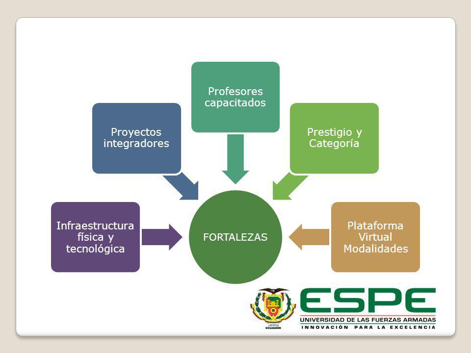 FORTALEZAS Infraestructura física y tecnológica Proyectos integradores Profesores capacitados Prestigio y Categoría Plataforma Virtual Modalidades