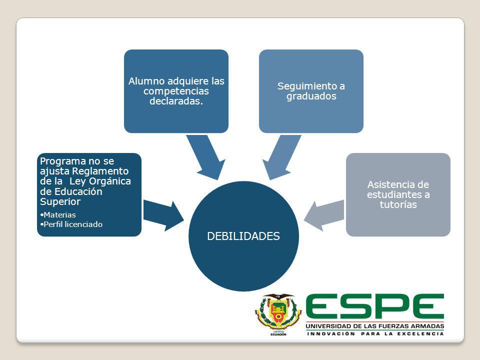 DEBILIDADES Programa no se ajusta Reglamento de la Ley Orgánica de Educación Superior Materias Perfil licenciado Alumno adquiere las competencias decl