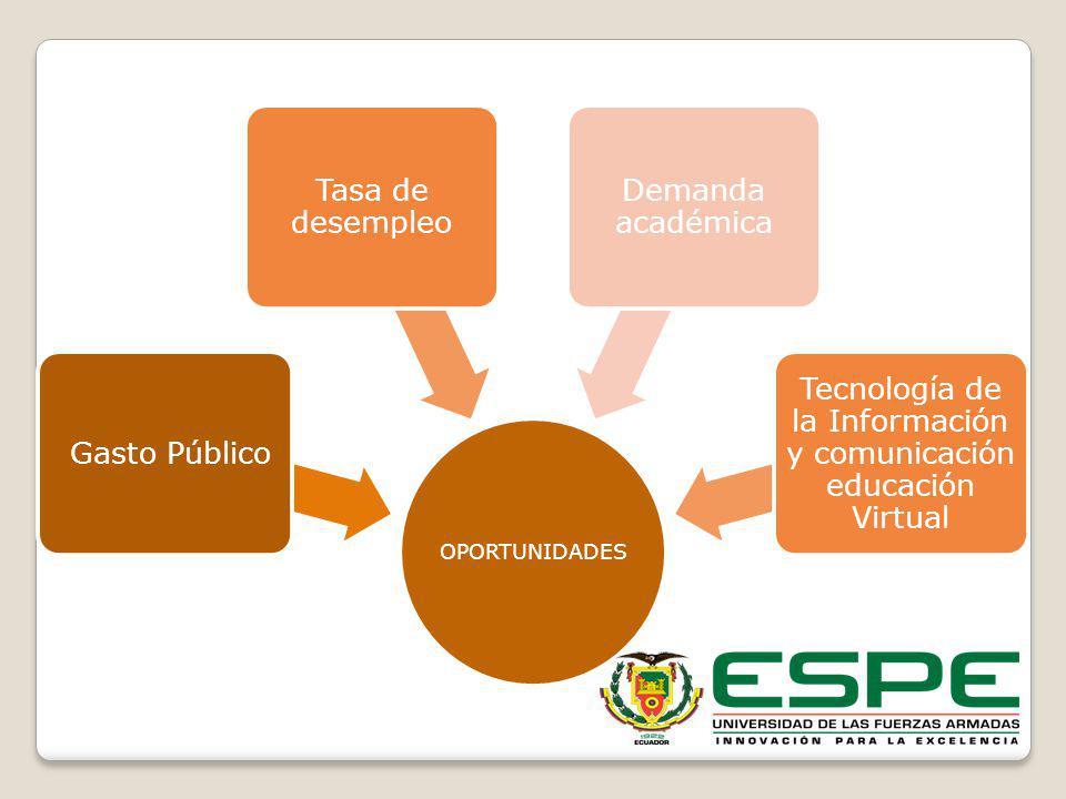 AMENAZAS LOES investigación y vinculación CEAACES Acreditación y evaluación de la calidad Reglamento de Régimen Académico Incremento de la oferta académica