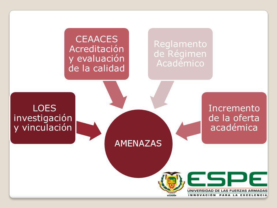 AMENAZAS LOES investigación y vinculación CEAACES Acreditación y evaluación de la calidad Reglamento de Régimen Académico Incremento de la oferta acad