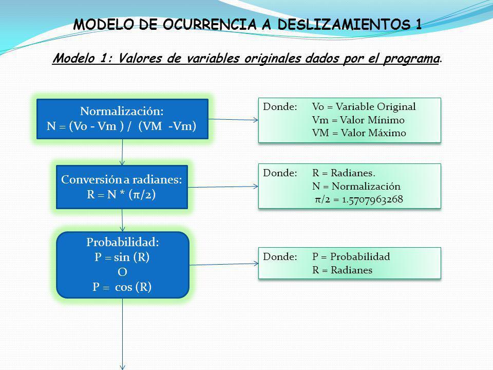 Modelo 1: Valores de variables originales dados por el programa. Normalización: N = (Vo - Vm ) / (VM -Vm) Conversión a radianes: R = N * (π/2) Probabi