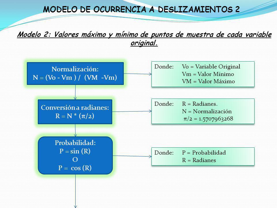 MODELO DE OCURRENCIA A DESLIZAMIENTOS 2 Modelo 2: Valores máximo y mínimo de puntos de muestra de cada variable original. Normalización: N = (Vo - Vm