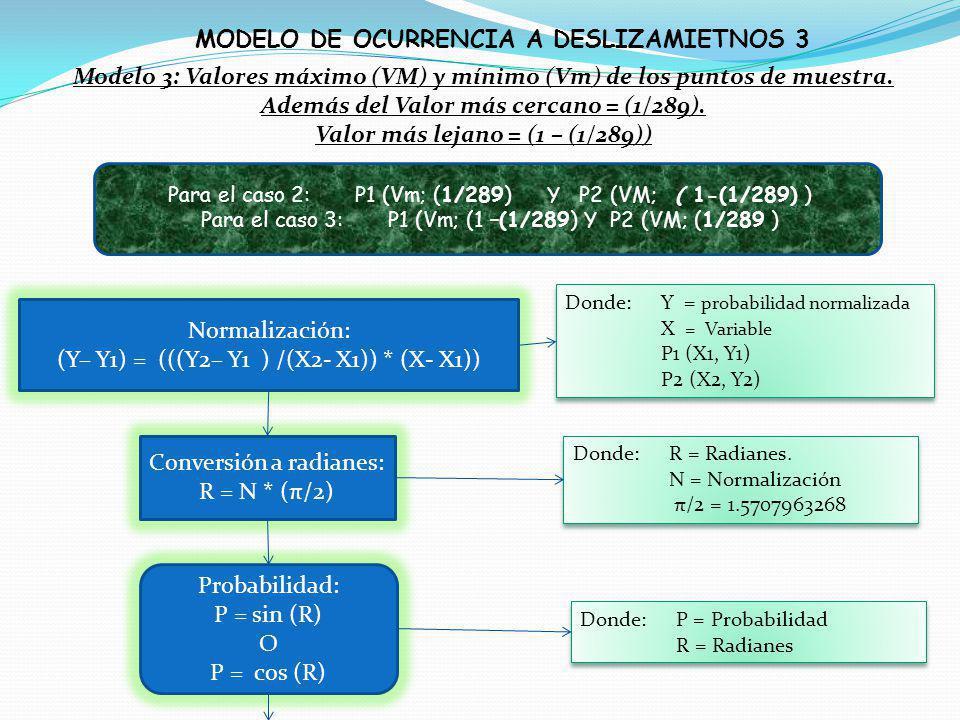 MODELO DE OCURRENCIA A DESLIZAMIETNOS 3 Modelo 3: Valores máximo (VM) y mínimo (Vm) de los puntos de muestra. Además del Valor más cercano = (1/289).