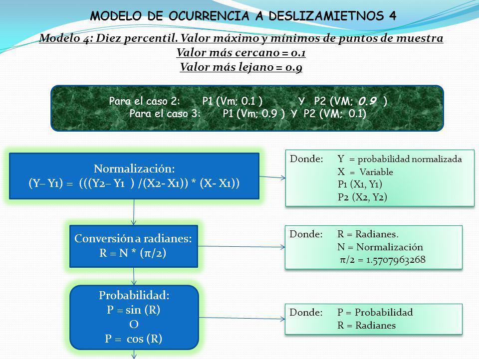 MODELO DE OCURRENCIA A DESLIZAMIETNOS 4 Para el caso 2: P1 (Vm; 0.1 ) Y P2 (VM; 0.9 ) Para el caso 3:P1 (Vm; 0.9 ) Y P2 (VM; 0.1) Normalización: (Y– Y