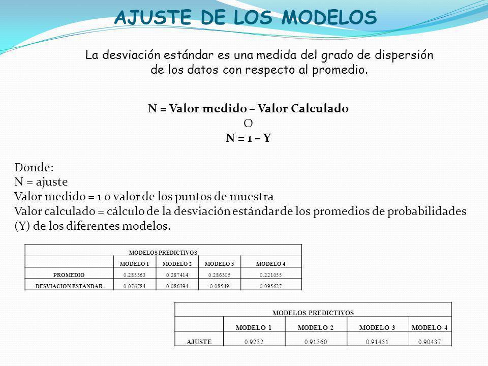 AJUSTE DE LOS MODELOS La desviación estándar es una medida del grado de dispersión de los datos con respecto al promedio. N = Valor medido – Valor Cal