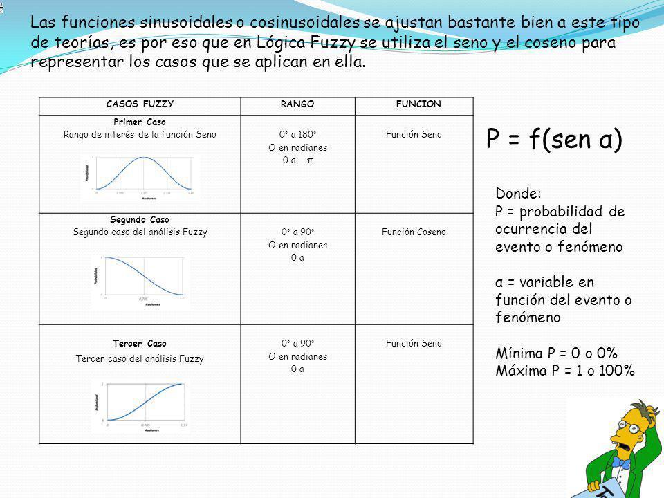CASOS FUZZYRANGO FUNCION Primer Caso Rango de interés de la función Seno 0° a 180° O en radianes 0 a π Función Seno Segundo Caso Segundo caso del anál