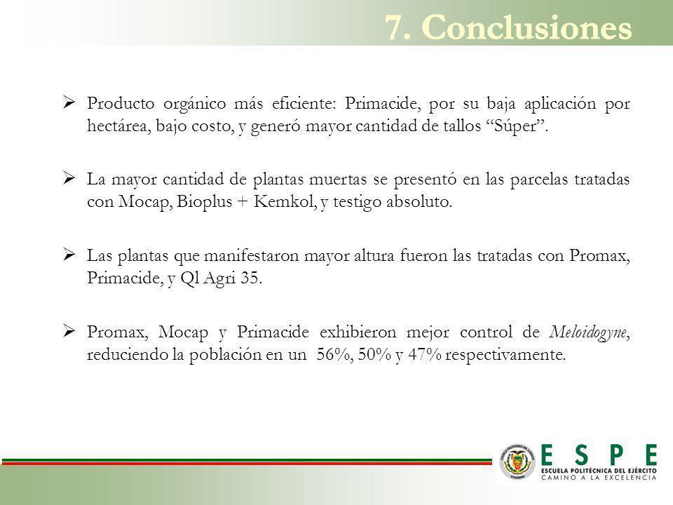 Producto orgánico más eficiente: Primacide, por su baja aplicación por hectárea, bajo costo, y generó mayor cantidad de tallos Súper.