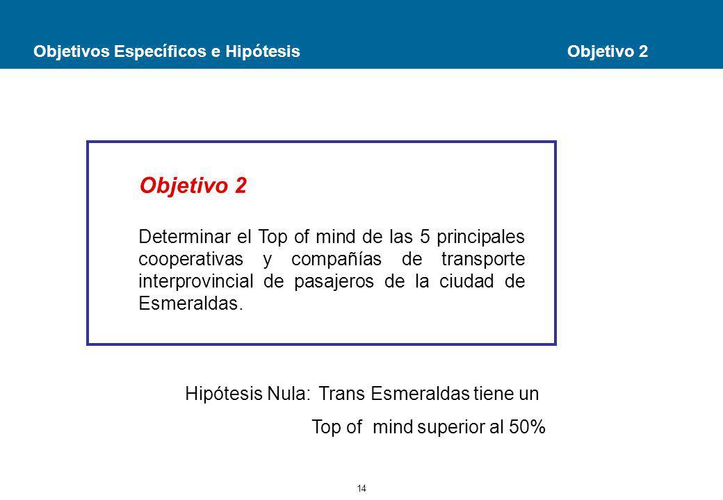 14 Objetivos Específicos e Hipótesis Objetivo 2 Objetivo 2 Determinar el Top of mind de las 5 principales cooperativas y compañías de transporte interprovincial de pasajeros de la ciudad de Esmeraldas.