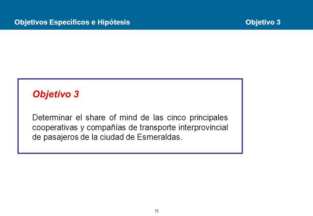 15 Objetivos Específicos e Hipótesis Objetivo 3 Objetivo 3 Determinar el share of mind de las cinco principales cooperativas y compañías de transporte interprovincial de pasajeros de la ciudad de Esmeraldas.