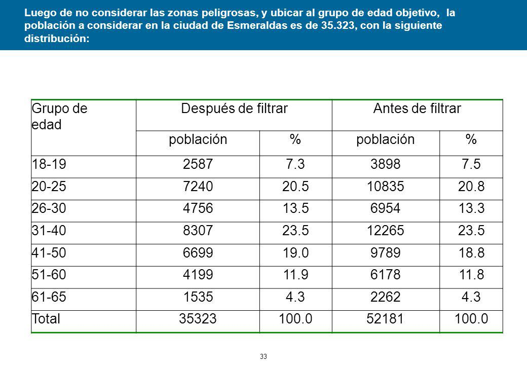 33 Luego de no considerar las zonas peligrosas, y ubicar al grupo de edad objetivo, la población a considerar en la ciudad de Esmeraldas es de 35.323, con la siguiente distribución: Grupo de edad Después de filtrarAntes de filtrar población% % 18-1925877.338987.5 20-25724020.51083520.8 26-30475613.5695413.3 31-40830723.51226523.5 41-50669919.0978918.8 51-60419911.9617811.8 61-6515354.322624.3 Total35323100.052181100.0
