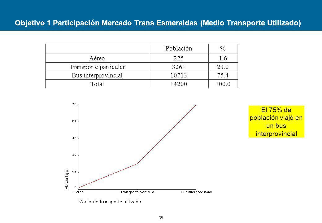 39 Objetivo 1 Participación Mercado Trans Esmeraldas (Medio Transporte Utilizado) Población% Aéreo2251.6 Transporte particular326123.0 Bus interprovincial1071375.4 Total14200100.0 El 75% de población viajó en un bus interprovincial