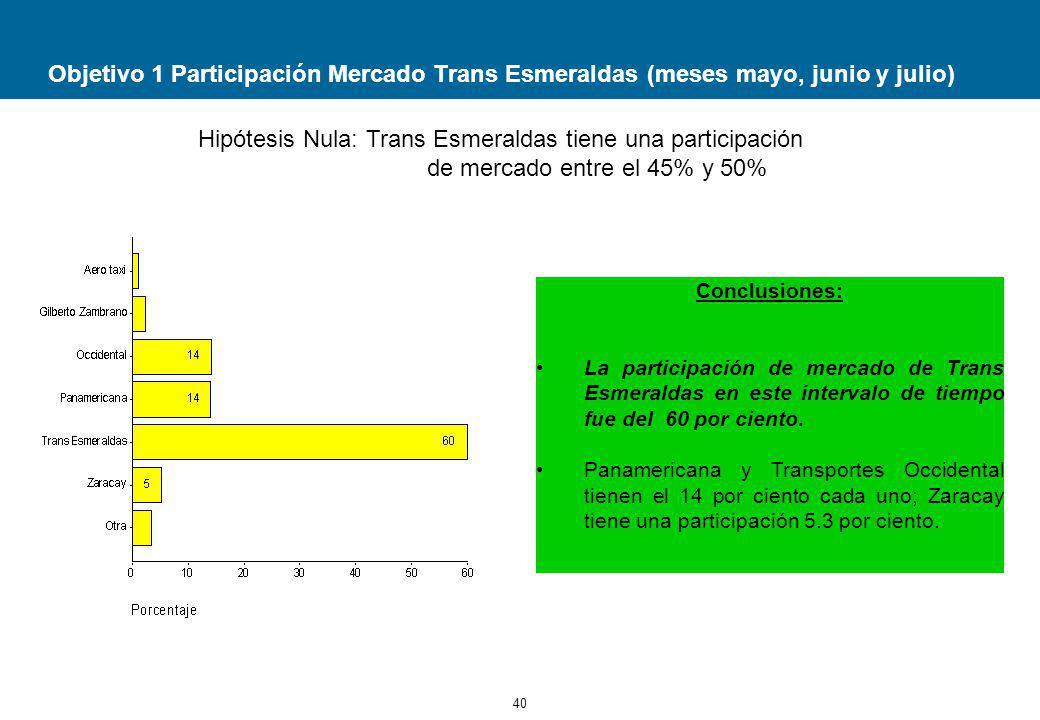 40 Objetivo 1 Participación Mercado Trans Esmeraldas (meses mayo, junio y julio) Conclusiones: La participación de mercado de Trans Esmeraldas en este intervalo de tiempo fue del 60 por ciento.