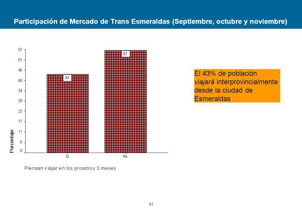 41 Participación de Mercado de Trans Esmeraldas (Septiembre, octubre y noviembre) El 43% de población viajará interprovincialmente desde la ciudad de Esmeraldas
