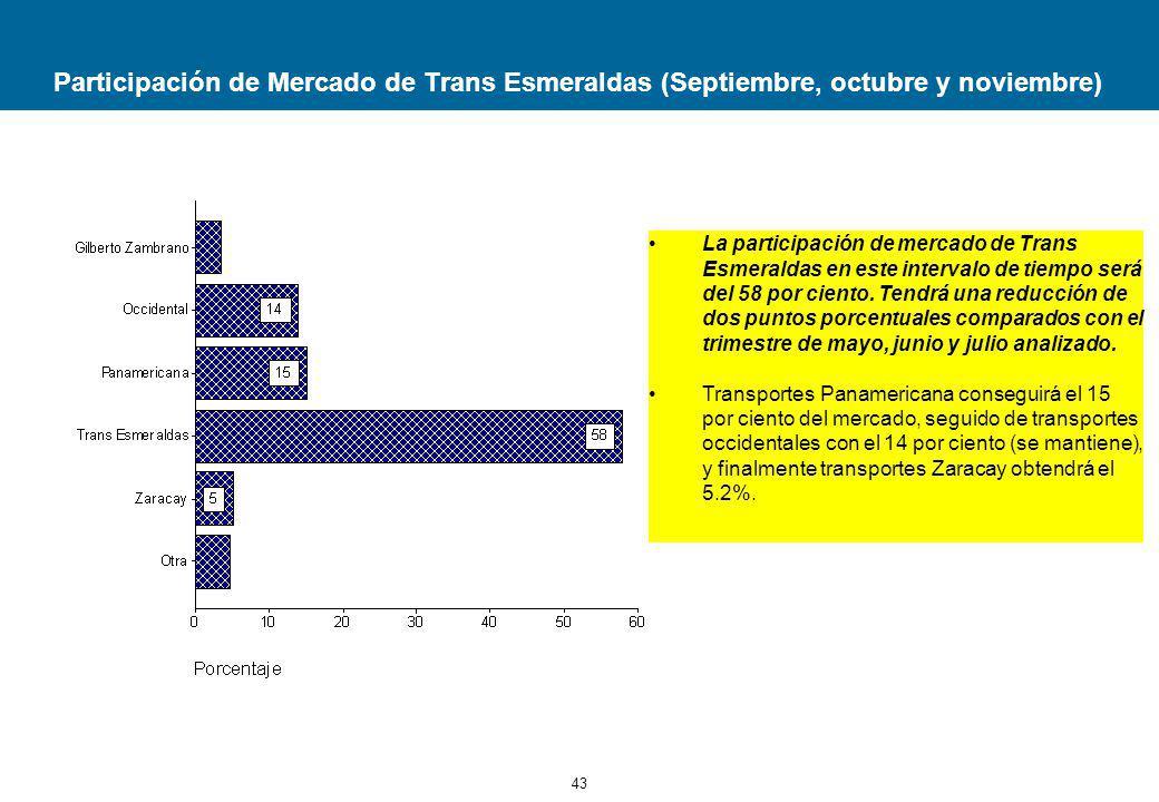 43 Participación de Mercado de Trans Esmeraldas (Septiembre, octubre y noviembre) La participación de mercado de Trans Esmeraldas en este intervalo de tiempo será del 58 por ciento.