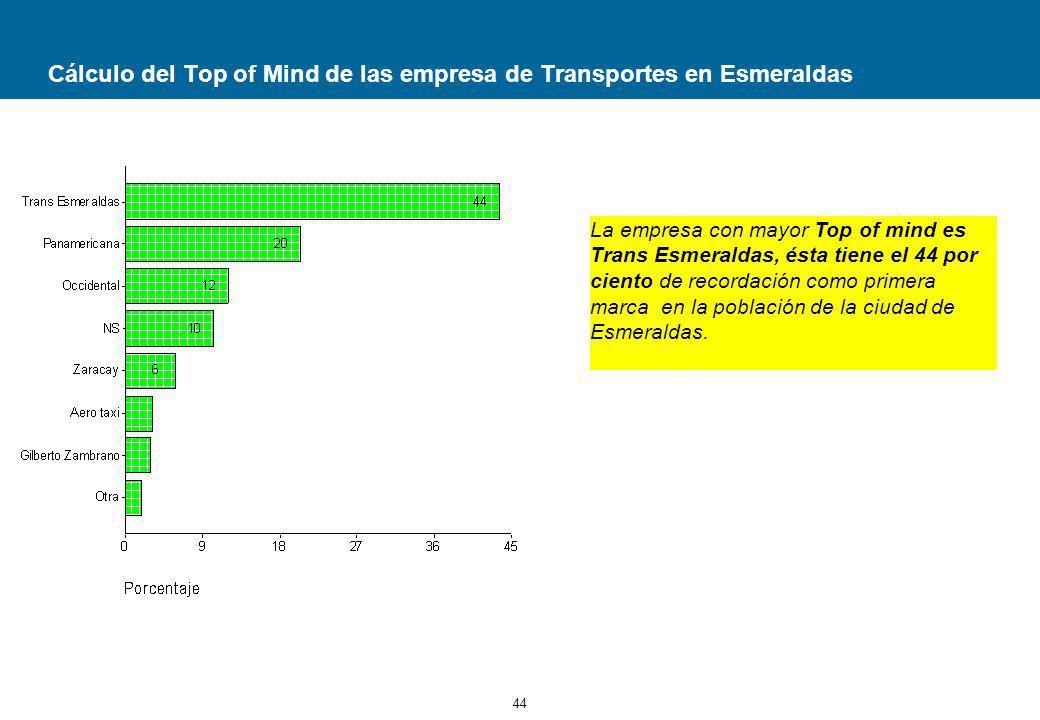 44 Cálculo del Top of Mind de las empresa de Transportes en Esmeraldas La empresa con mayor Top of mind es Trans Esmeraldas, ésta tiene el 44 por ciento de recordación como primera marca en la población de la ciudad de Esmeraldas.