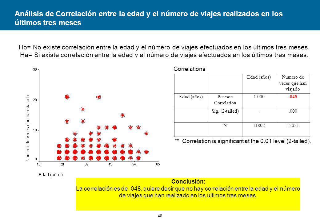 48 Análisis de Correlación entre la edad y el número de viajes realizados en los últimos tres meses Ho= No existe correlación entre la edad y el número de viajes efectuados en los últimos tres meses.