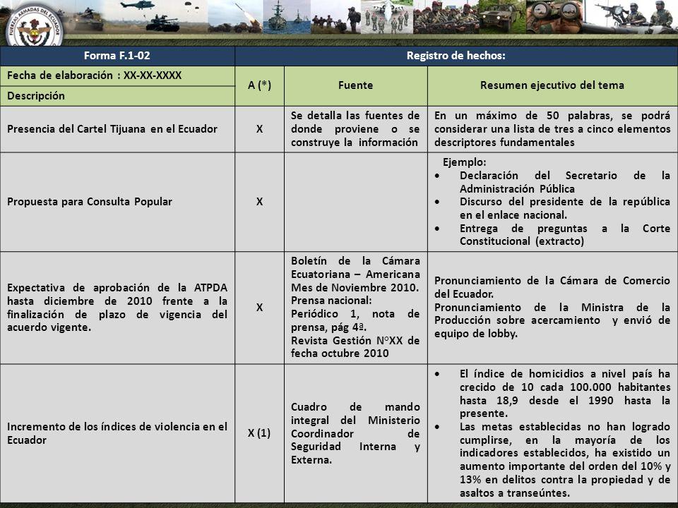 Forma F.1-02Registro de hechos: Fecha de elaboración : XX-XX-XXXX A (*)FuenteResumen ejecutivo del tema Descripción Presencia del Cartel Tijuana en el