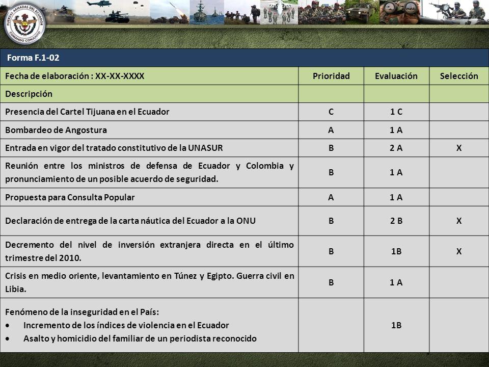 Forma F.1-02 Fecha de elaboración : XX-XX-XXXXPrioridadEvaluaciónSelección Descripción Presencia del Cartel Tijuana en el EcuadorC1 C Bombardeo de Ang